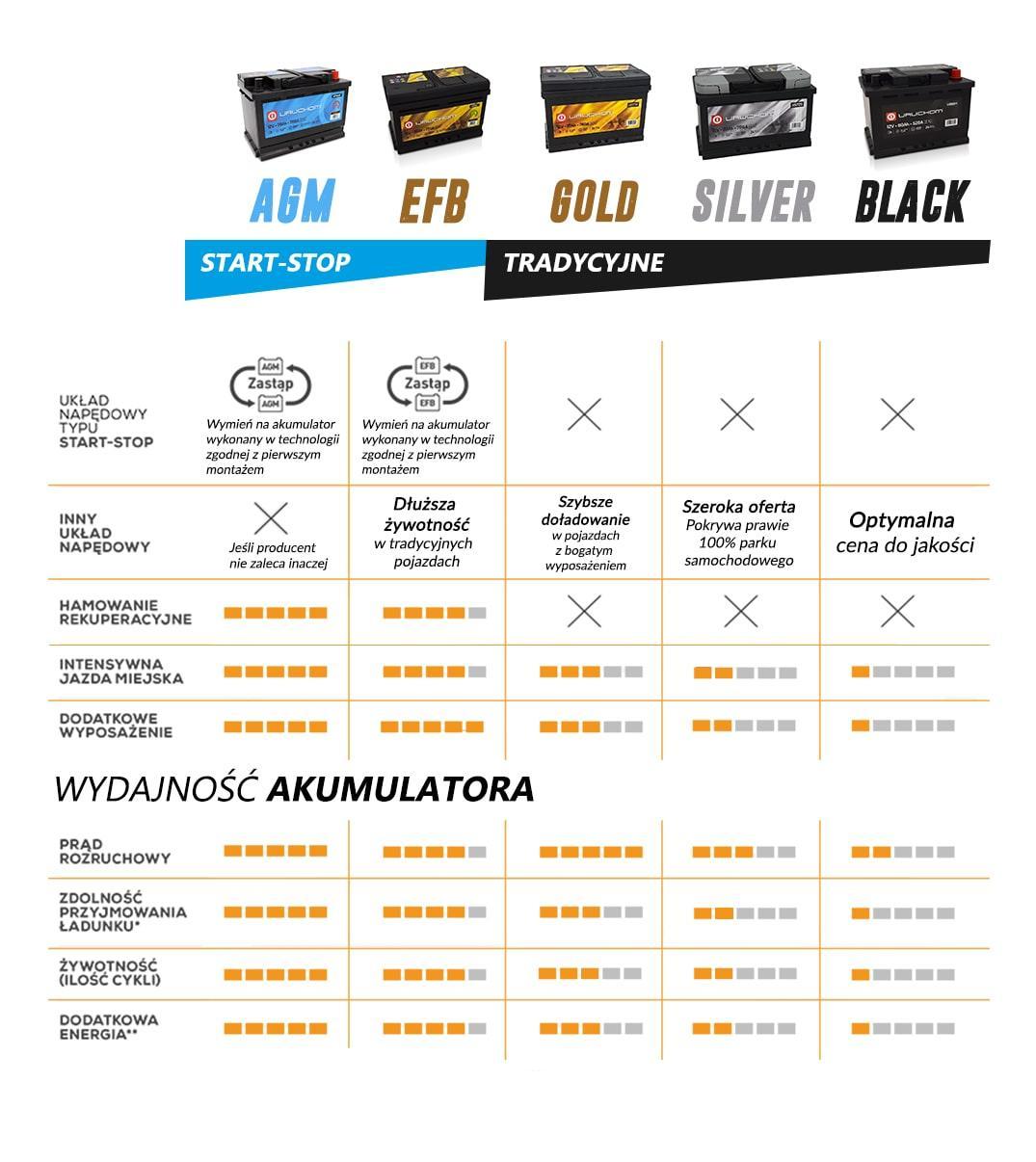 Porównanie akumulatorów AGM