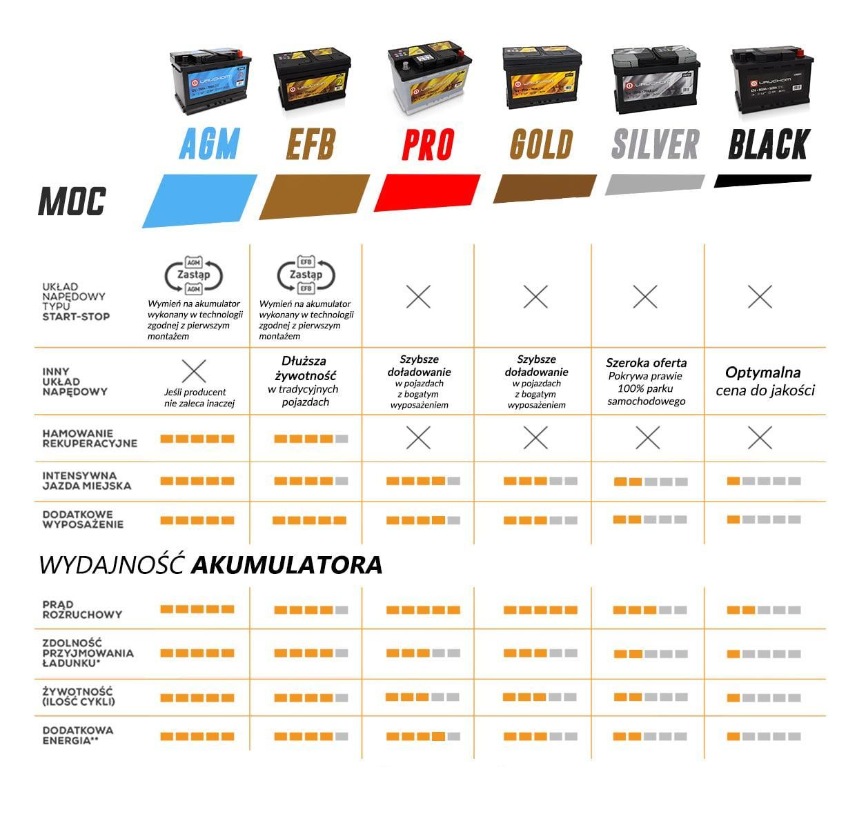Porównanie akumulatorów Uruchom PRO